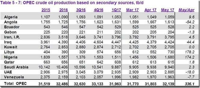 May 2017 OPEC cude output via secondary sources