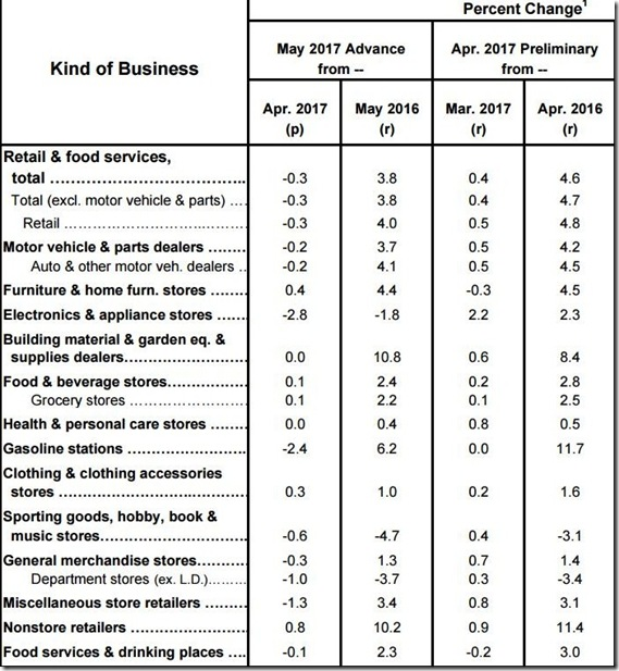 May 2017 retail sales table