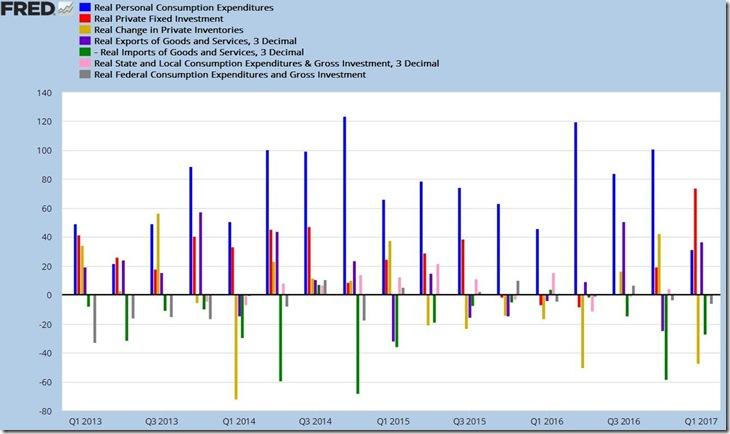 3rd estimate 1st quarter 2017 GDP