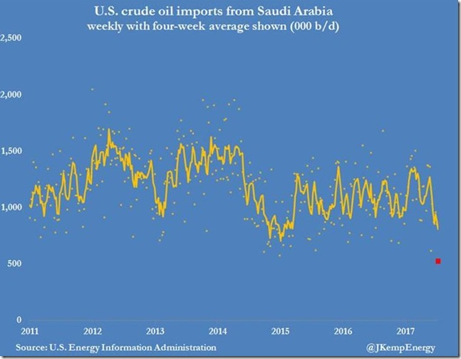 July 19 2017 US oil imports from Saudis
