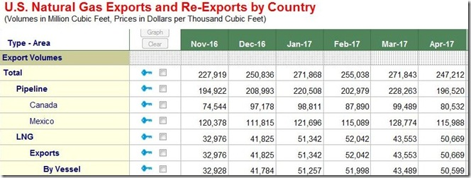 July 2017 US natural gas exports by country