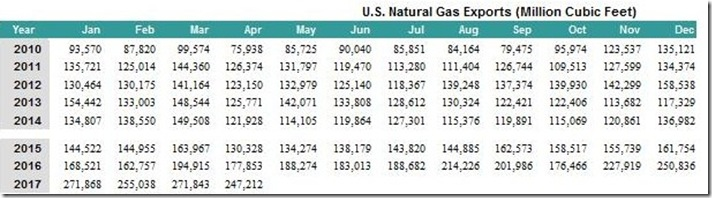 July 8 2017 natural gas exports