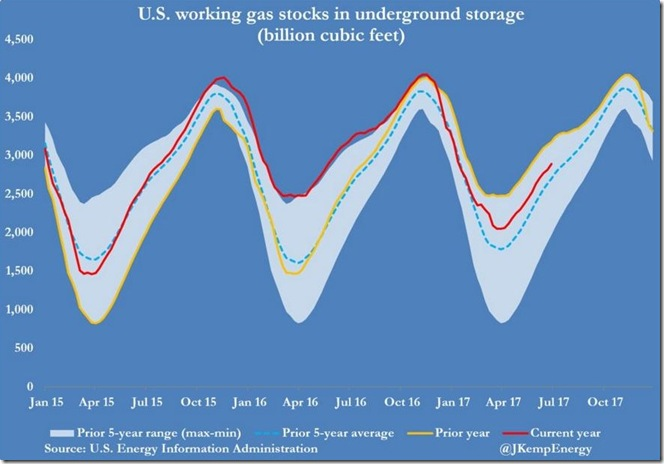 July 8 2017 natural gas stocks as of June 30