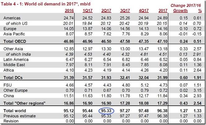 June 2017 global oil demand estimate via OPEC