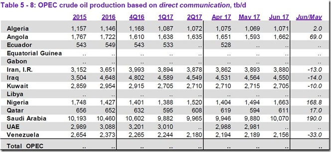 June 2017 OPEC cude output as reported to OPEC