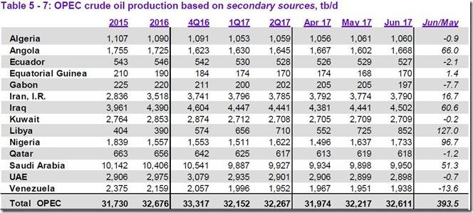 June 2017 OPEC cude output via secondary sources
