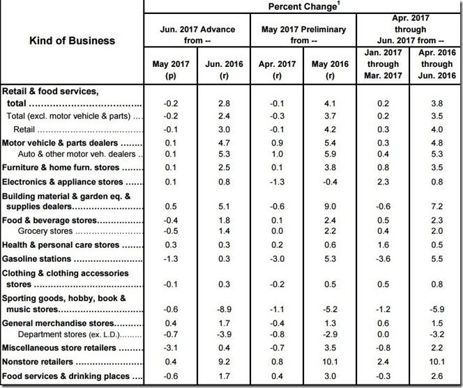 June 2017 retail sales table