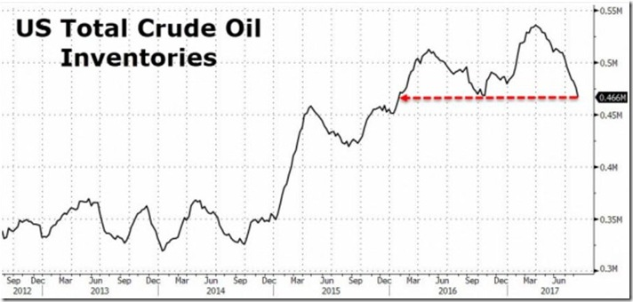 August 23 2017 crude oil supplies as of August 18