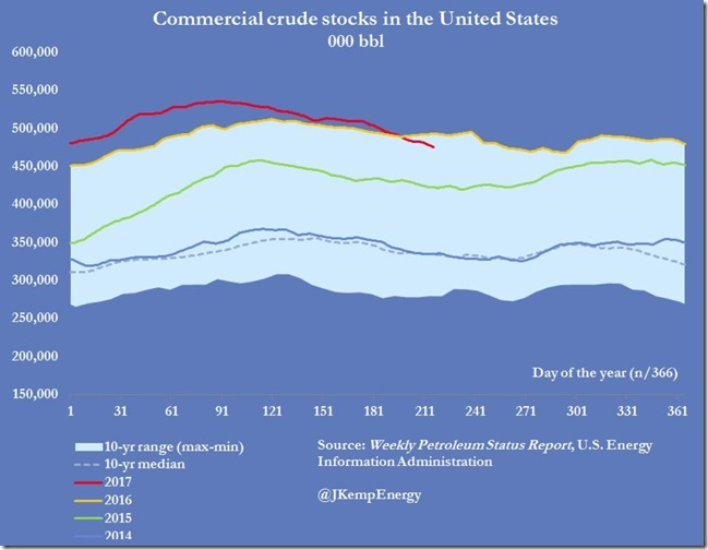 August 9 2017 crude oil inventories as of August 4