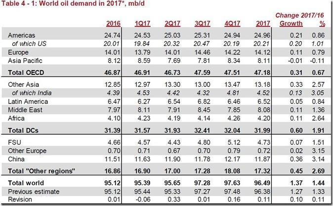 July 2017 global oil demand estimate via OPEC copy