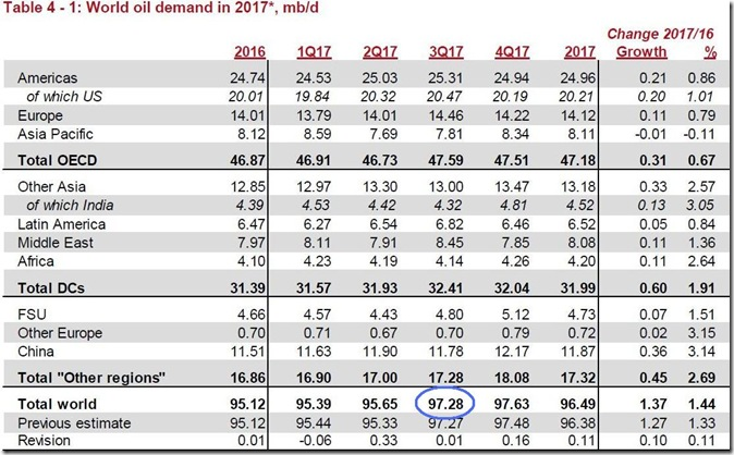July 2017 global oil demand estimate via OPEC copy