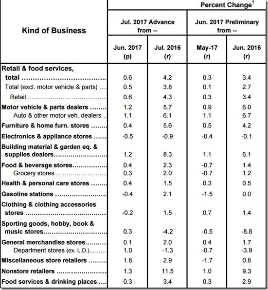 July 2017 retail sales table