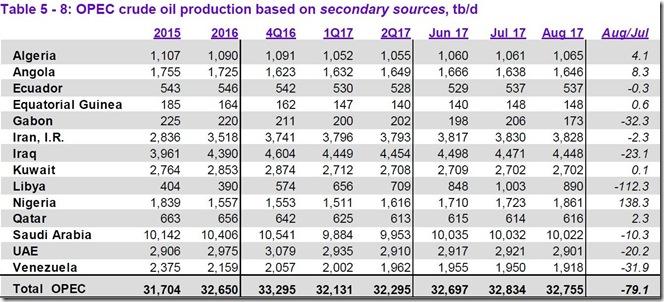 August 2017 OPEC cude output via secondary sources