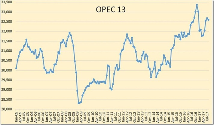 August 2017 OPEC oil production historical graph