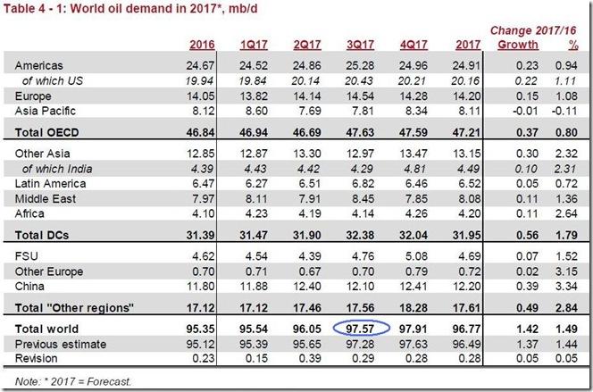 August 2017 OPEC report global oil demand