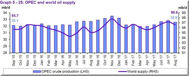 August 2017 OPEC report global supply
