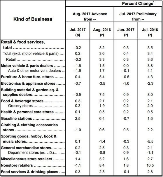 August 2017 retail sales table
