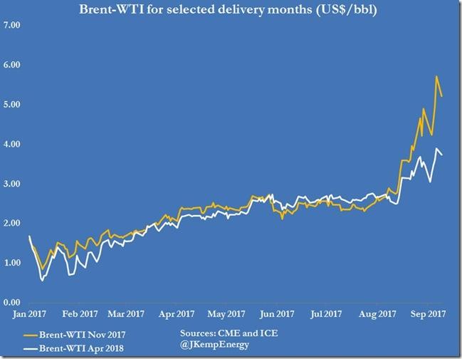Sept 12 2017 Brent premium over WTI