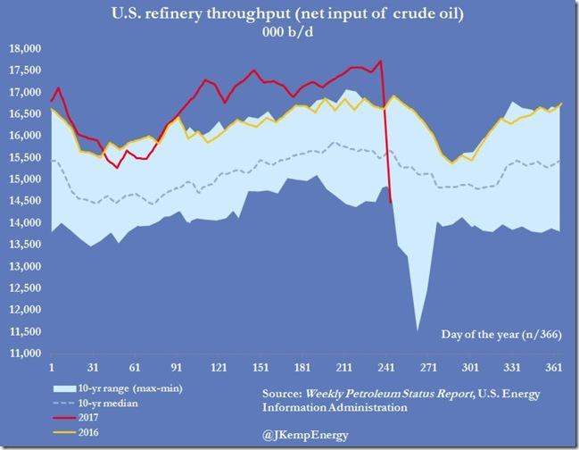 Sept 8 2017 refinery throughput for Sept 2 (Harvey)