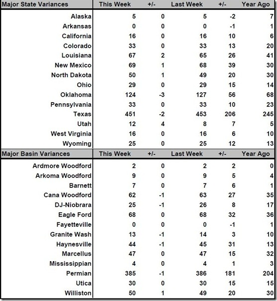 September 29 2017 rig count summary