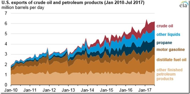October 18 2017 oil & oil products exports