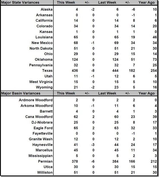 October 20, 2017 rig count summary