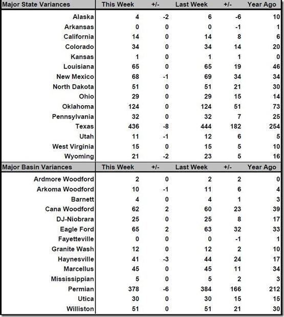 October 20, 2017 rig count summary