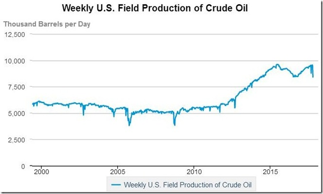 October 21 2017 US oil production as of Oct 13