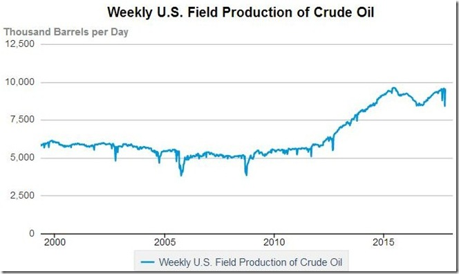 October 27 2017 US oil production as of Oct 20