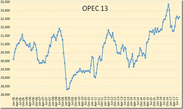 September 2017 OPEC crude output historical graph