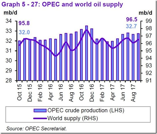 September 2017 OPEC report global supply