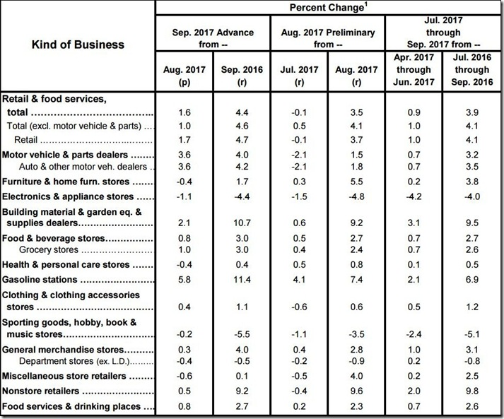 September 2017 retail sales table