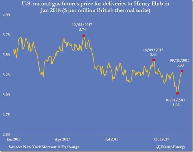 November 10 2017 natural gas prices