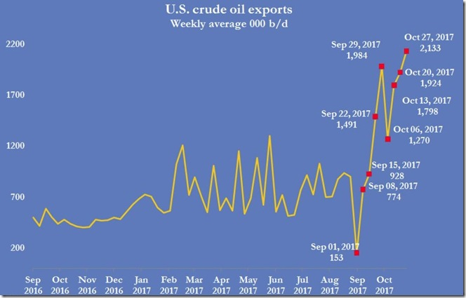 November 1  2017 crude oil exports for Oct 27