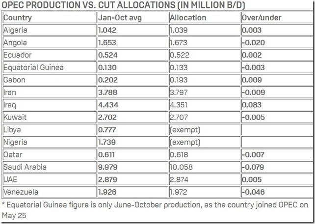 November 2017 OPEC production and targets as of October via Platts