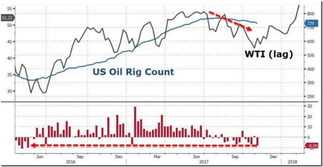 November 4 2017 rig count vs WTI price