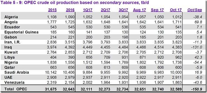 October 2017 OPEC crude output via secondary sources