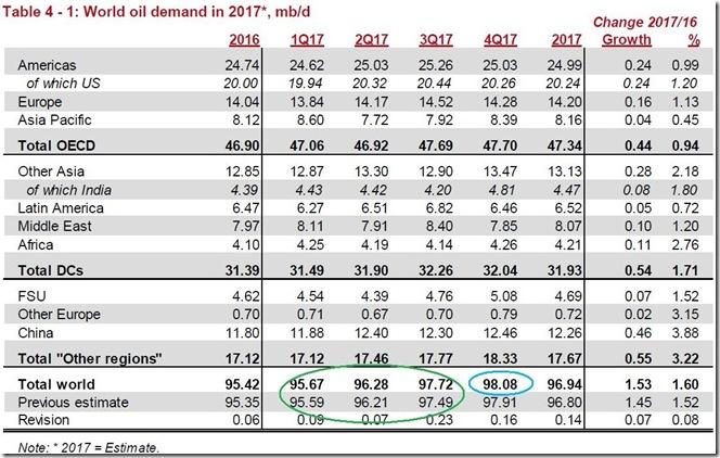 October 2017 OPEC report global oil demand