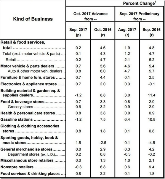 October 2017 retail sales table