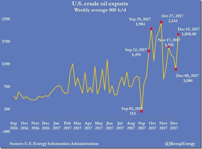December 20 2017 crude exports as of December 15