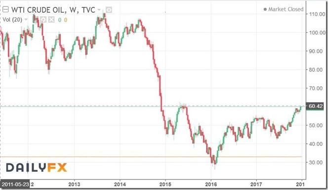 December 30 2017 oil price history
