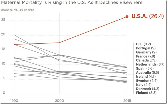 December 6th 2017 US maternal mortality