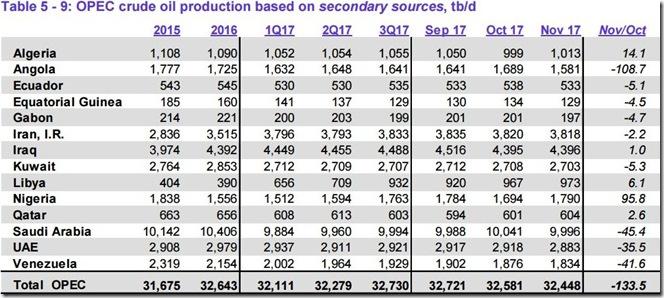 November 2017 OPEC crude output via secondary sources