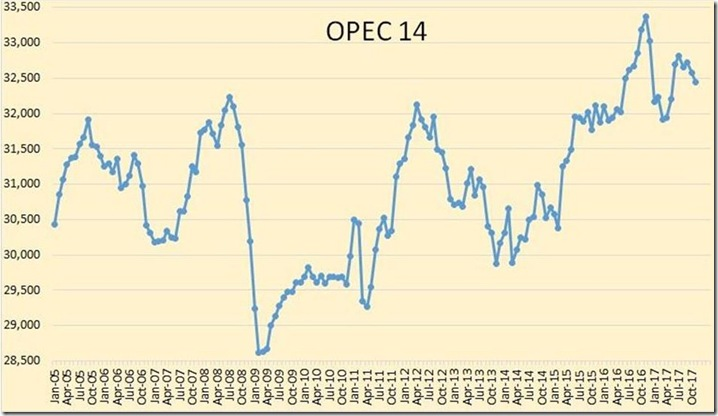 November 2017 OPEC oil production historical graph