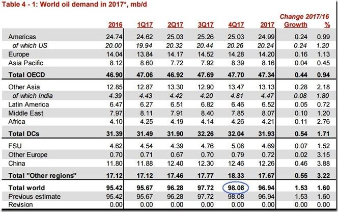 November 2017 OPEC report global oil demand
