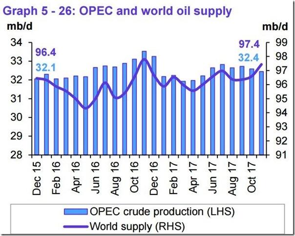 November 2017 OPEC report global oil supply