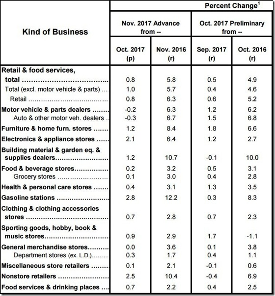 November 2017 retail sales table
