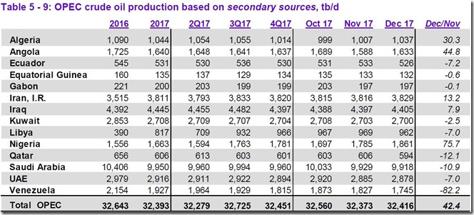 December 2017 OPEC crude output via secondary sources