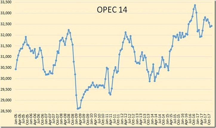 December 2017 OPEC oil production historical graph