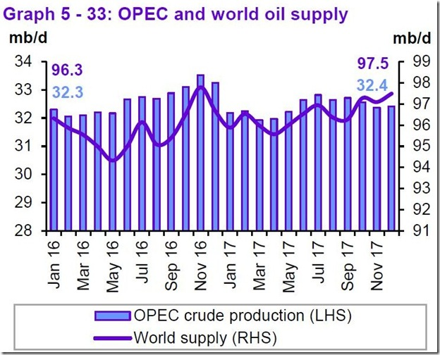 December 2017 OPEC report global oil supply